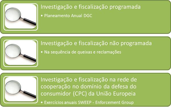 Investigação e fiscalização