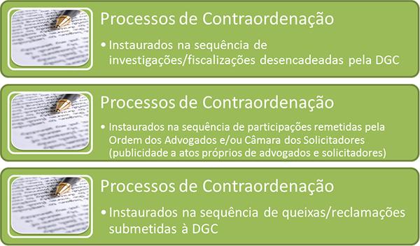 Processos de Contraordenação