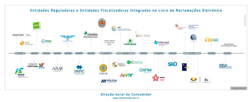 Download LRE - Linha de tempo / entidades