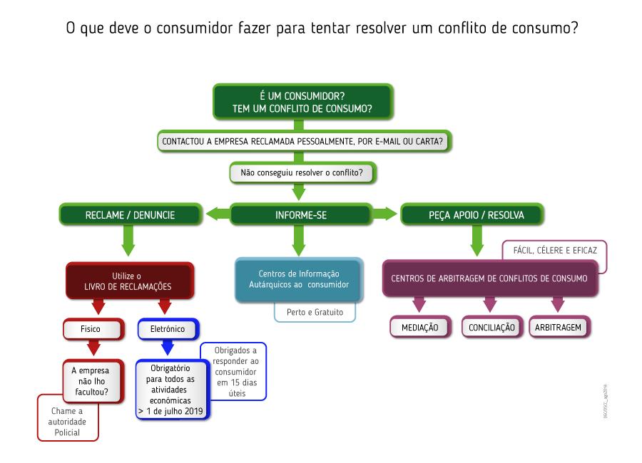 O que deve o consumidor fazer para tentar resolver um conflito de consumo?